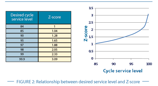 z score and value relationship with customer