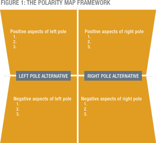 Polarities are all around us. The most productive people are those who successfully manage the work/rest polarity, the most effective leaders are those who know when to take action and when inaction is more effective, and the best-performing organizations are those that skillfully handle the polarities inherent in business.