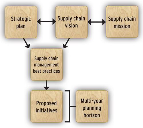 There often is a disconnect between a company's annual goals and its strategic plan. Annual goals can be subject to the whims of the annual planning process, while a lack of focus can create gaps in continuity. The question becomes, how can supply chain and operations management professionals support the firm's long-term strategic plans with short-term annual goals?