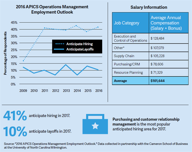 2016 APICS Operations Management Employment Outlook infographic