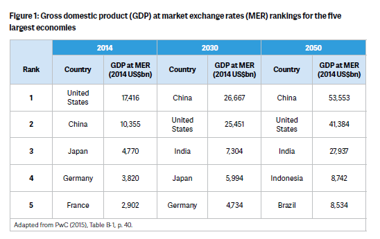 Gross domestic product (GDP) at market exchange rates (MER) rankings for the five largest economies