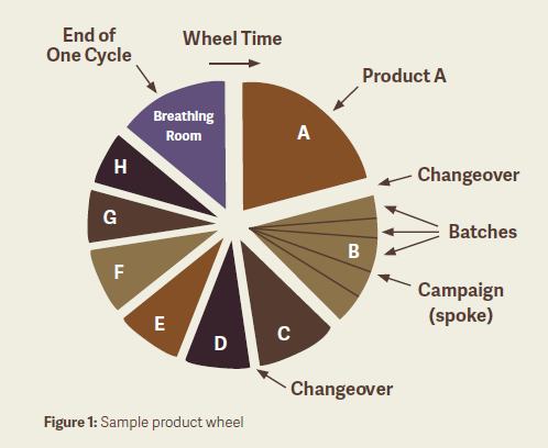 Reinventing The Production Scheduling Wheel
