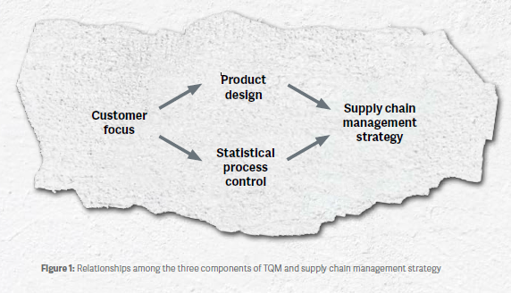Three components of Total Quality Management