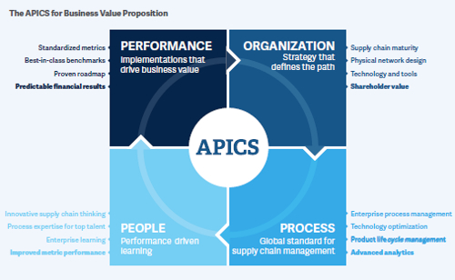 APICS for Business value proposition