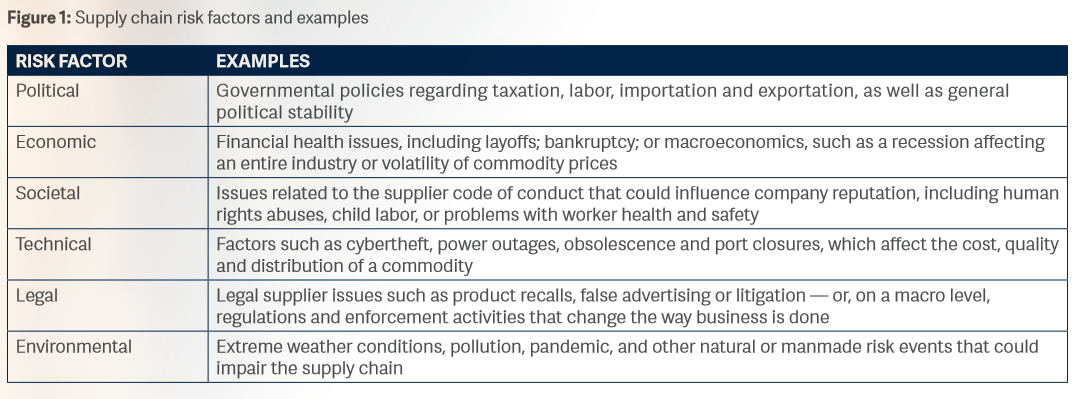 List of risk factors associated with third party suppliers.