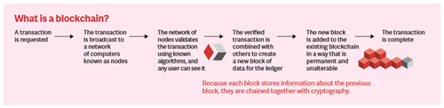 Chart explaining what is a blockchain