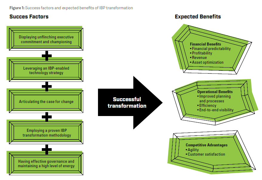 Success factors and expected benefits of IBP transformation