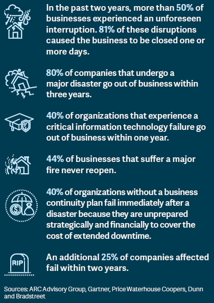How businesses fare after natural disasters