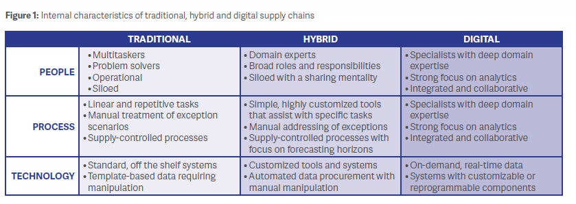 Building a Digital Supply Chain the Right Way Figure 1