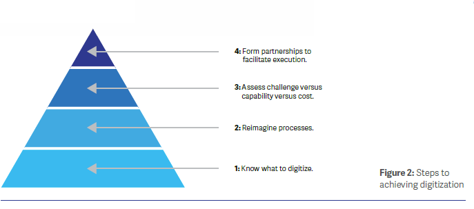 Building a Digital Supply Chain the Right Way Figure 2