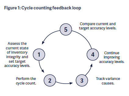 cycle counting by the probabilities apics magazine
