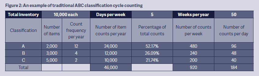 Cycle Counting by the Probabilities