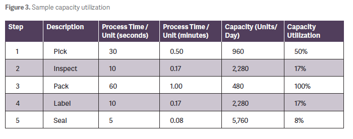 Streamline Operations and Increase Capacity | APICS Magazine