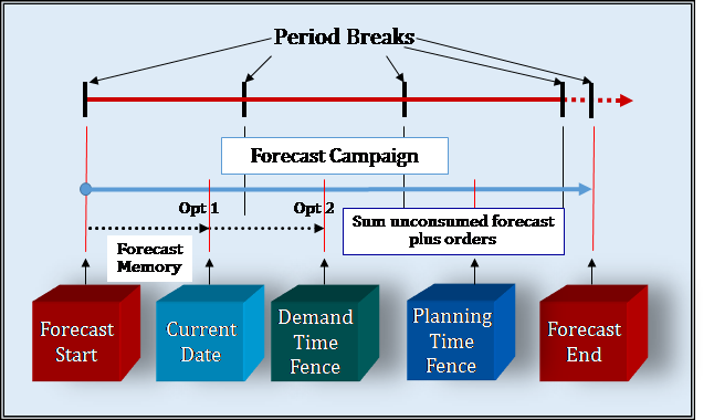 Managing the Demand Forecast: Part 3