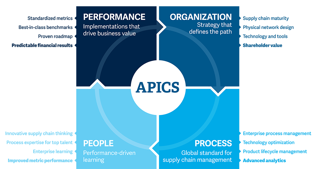 Implement with APICS