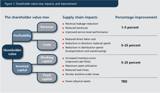 identifying critical success factors for supply chain quality management