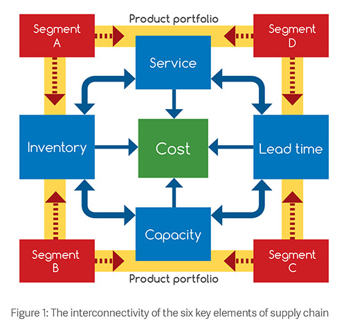 summary of market demand and capacity Chapter 15 - managing demand and capacity  effective use of capacity can be critical to the success of service organizations market segmentationsummary .