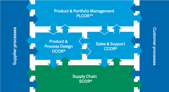 Supply Chain Frameworks | Supply Chain Models | APICS for